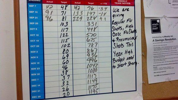 flu shot incentive chart