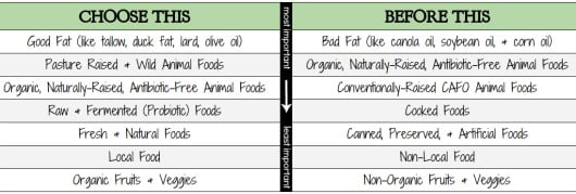 Eating Healthy in a Restaurant chart