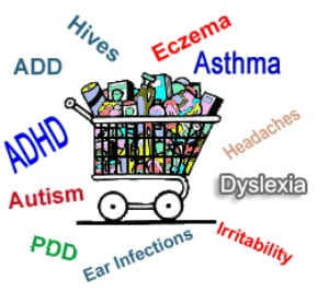 Food Additive List