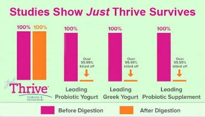 Just Thrive Testimonies